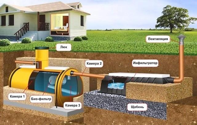Автономная канализация в частном доме: виды, монтаж, устройство.