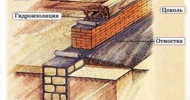Где используется ленточный фундамент.
