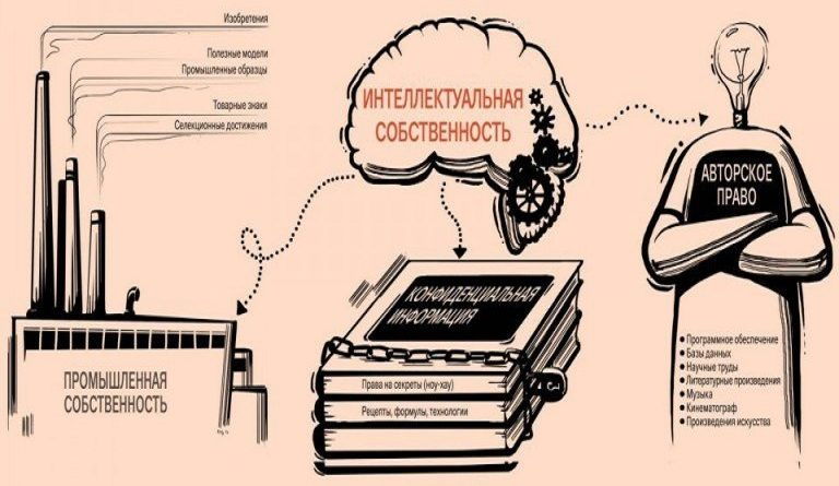 Что необходимо учесть при оформлении прав на интеллектуальную собственность: 5 ключевых пунктов.