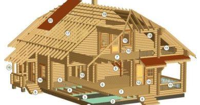 Конструктивные элементы деревянного дома