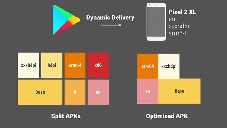Google оптимизирует новый формат приложений AAB